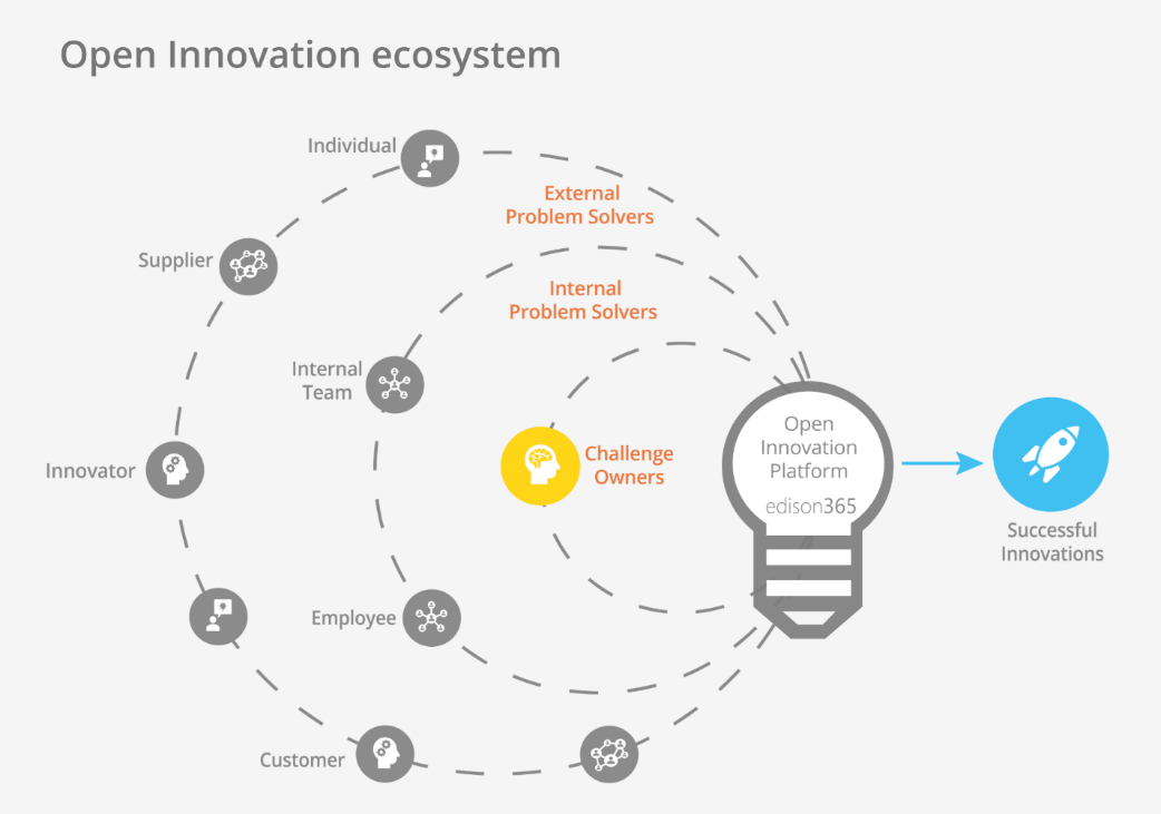 edison365 Open Innovation Model