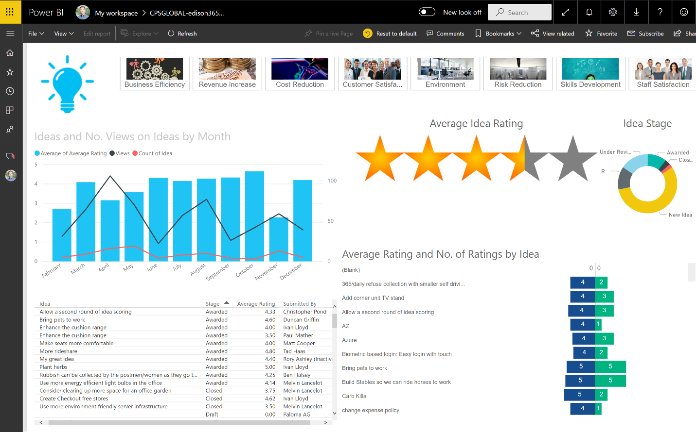 edison365ideas Power BI Reports