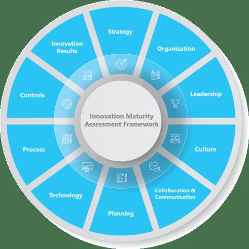 IMA framework - 10