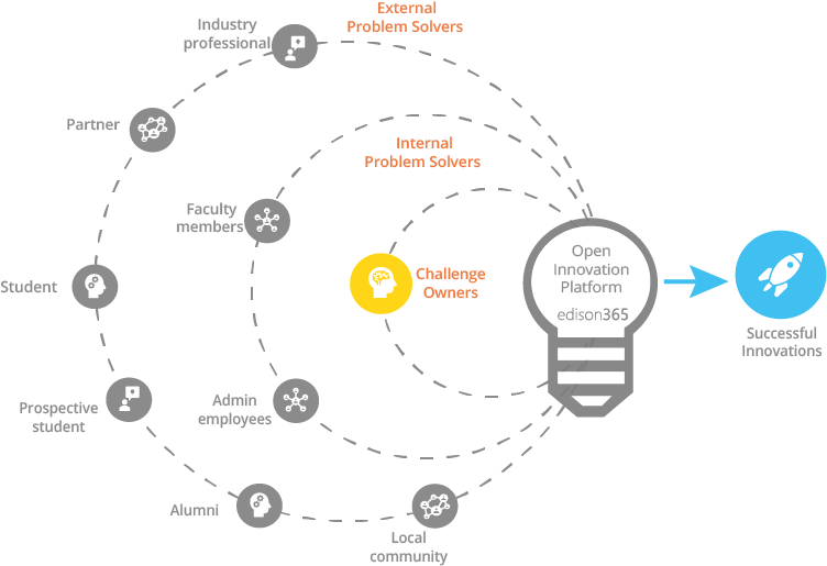 OI ecosystem graphic for uni