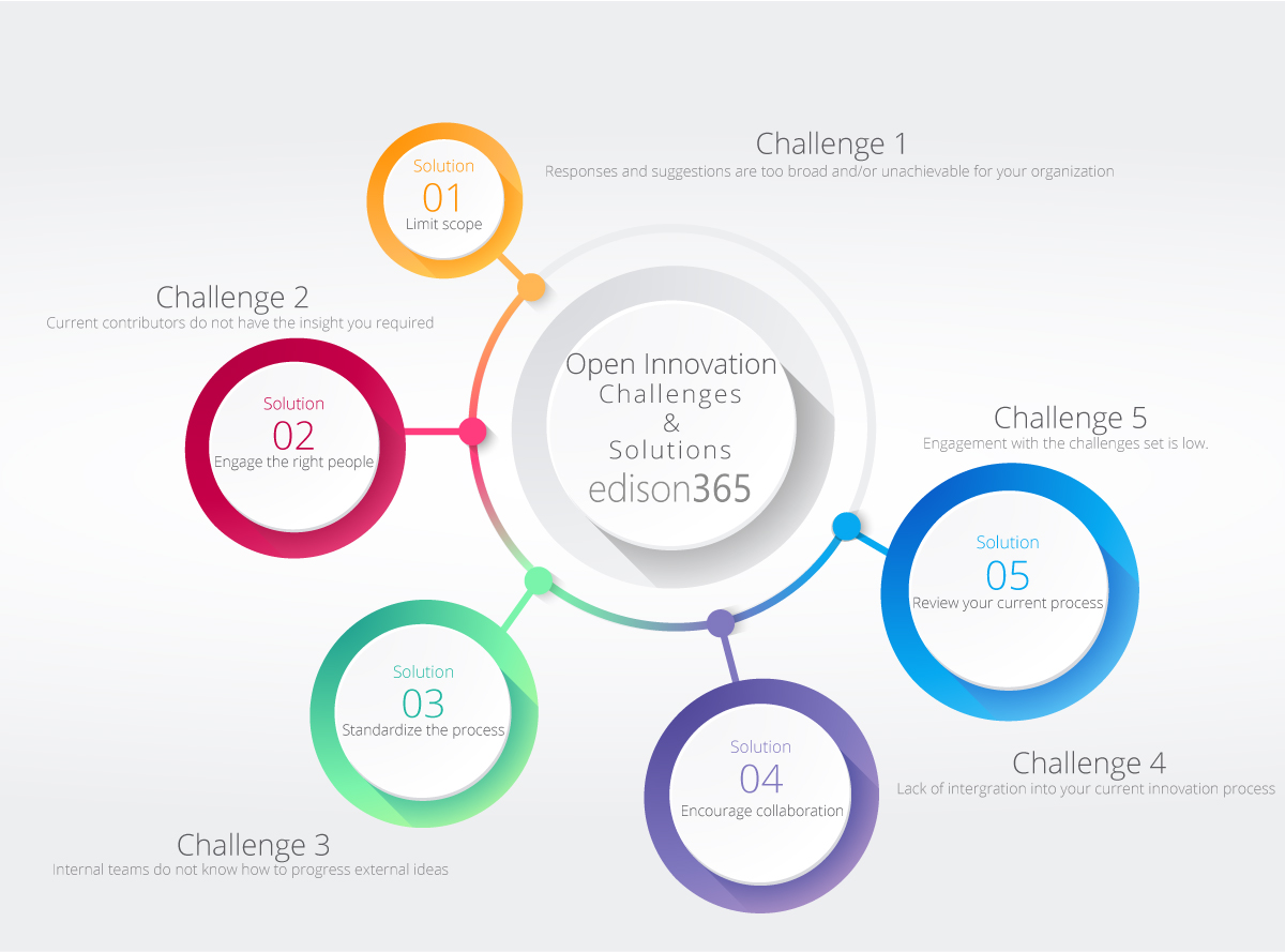 Open-Innovation-challenges-2