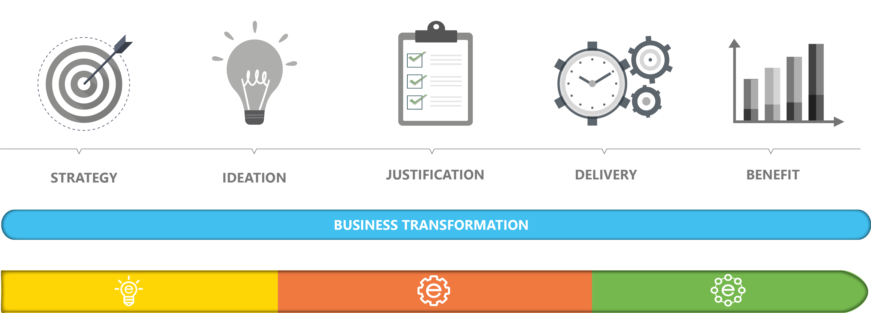 End-to-end business transformation process supported by edison365