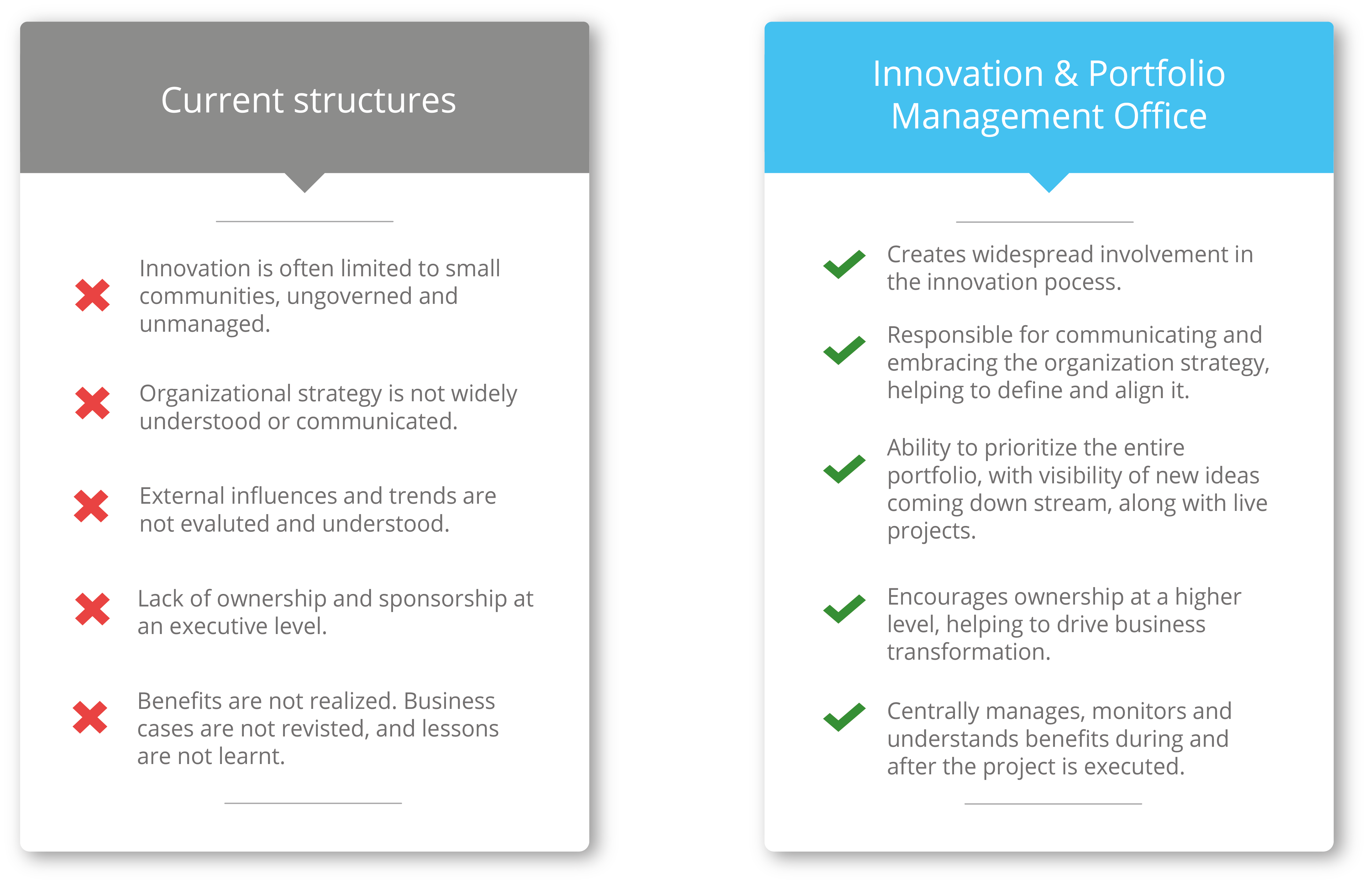 Current processes vs an IPMO